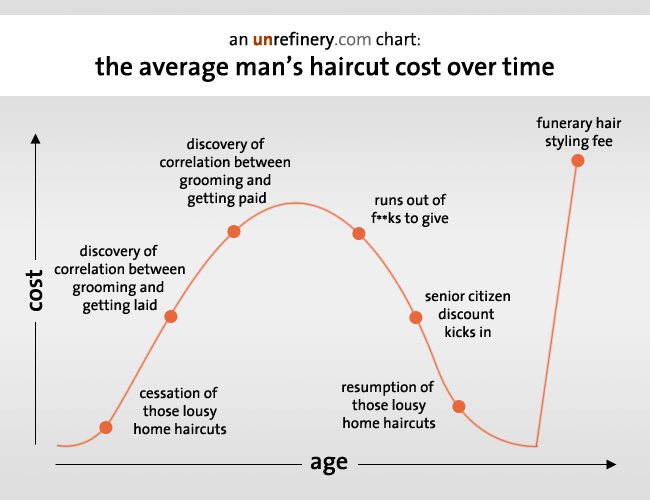 The average mans haircut cost over time unrefinery the average mans haircut cost over time winobraniefo Gallery